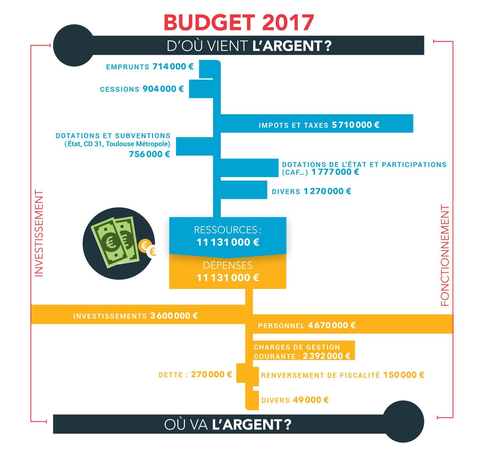 graphique-budget-2017